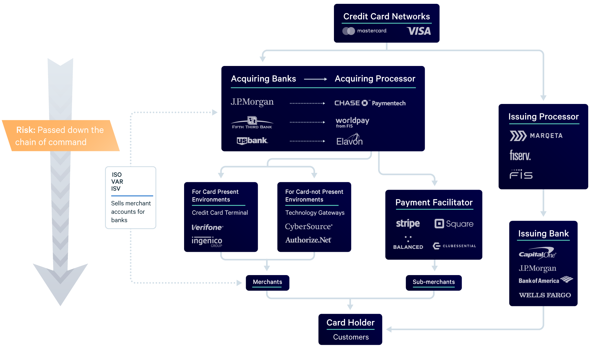 Payments Industry Lay of the land flowchart