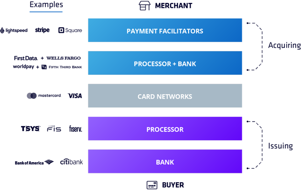 payments-layer-cake-solo
