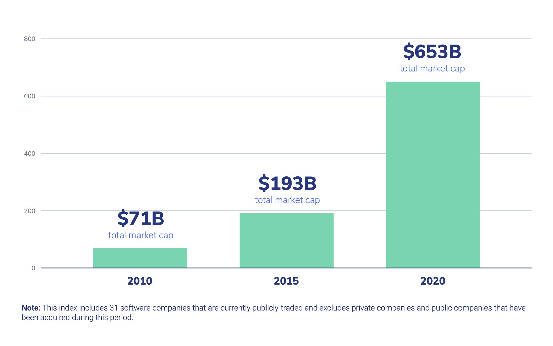 Market Cap of Public Vertical SaaS Companies