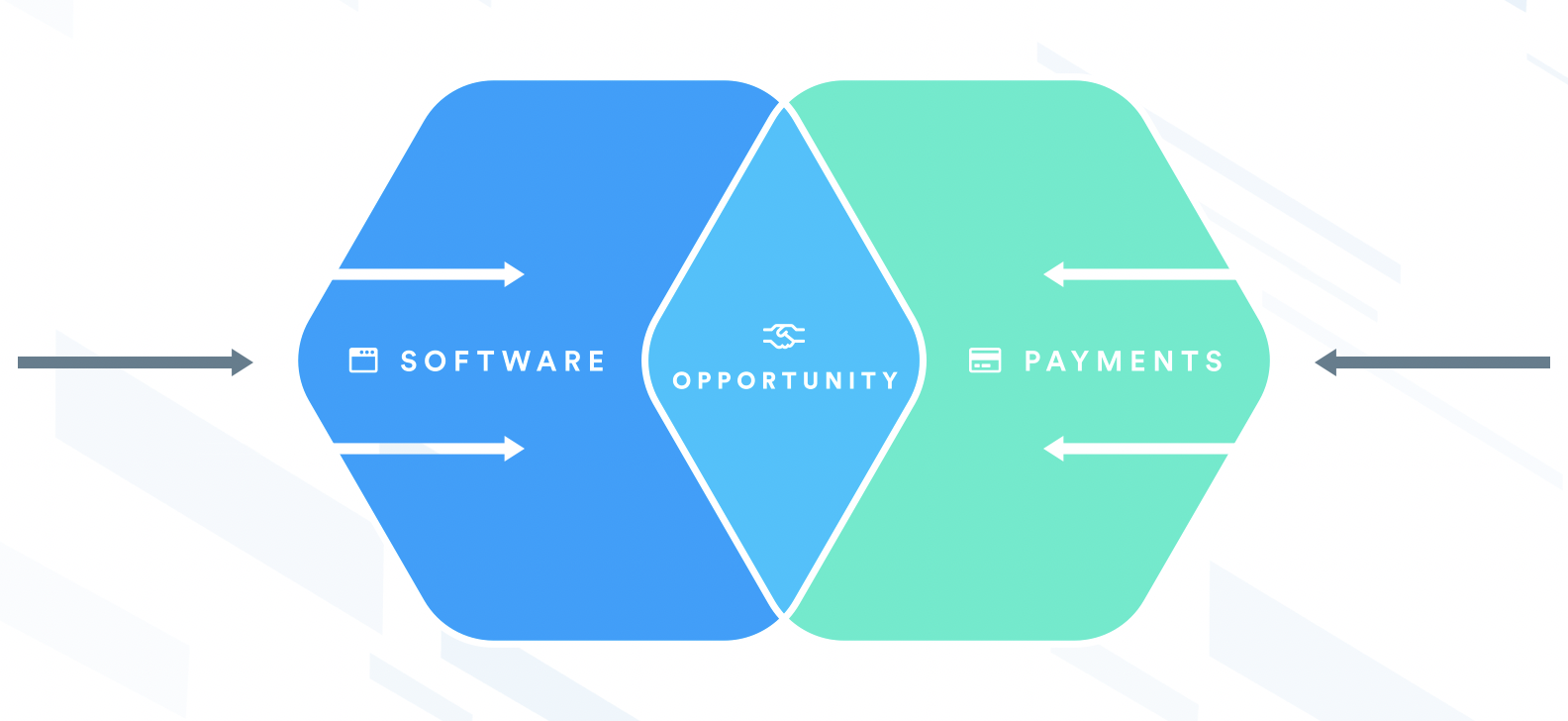 software and payments converge