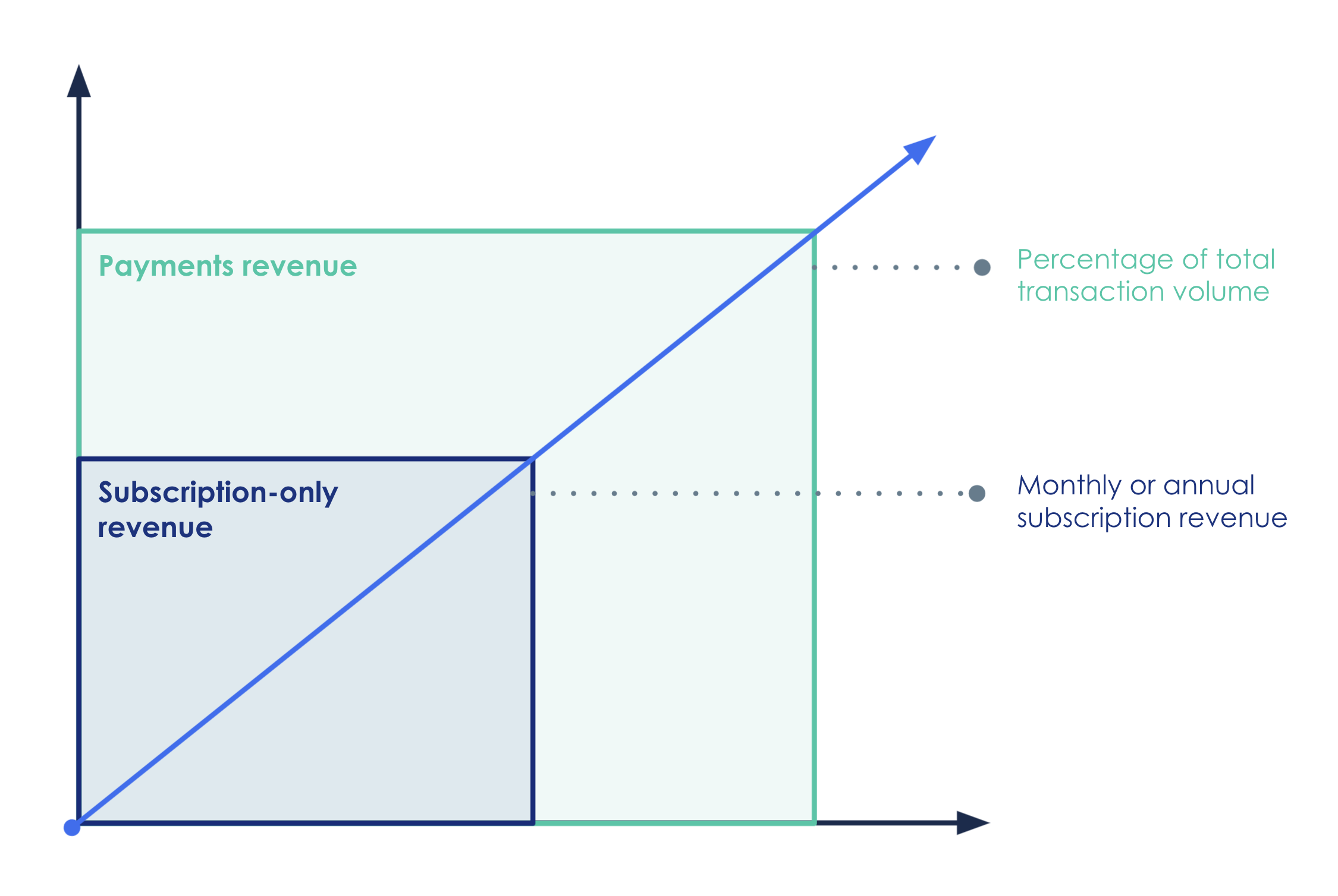 Three payments models to consider
